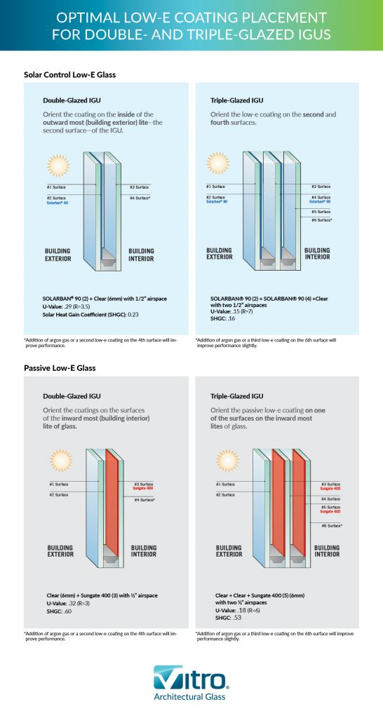 Low-e surface on Double and Triple Glazing