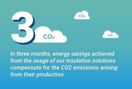 Saint Gobain Reconcile Ten Billion People with Zero CO2 Emissions?
