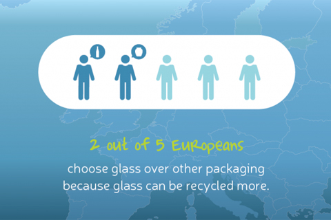 Environmentally conscious consumers choose glass packaging