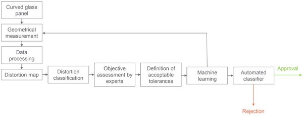 Flowchart of ideal assessment method using machine learning - Fig15_5