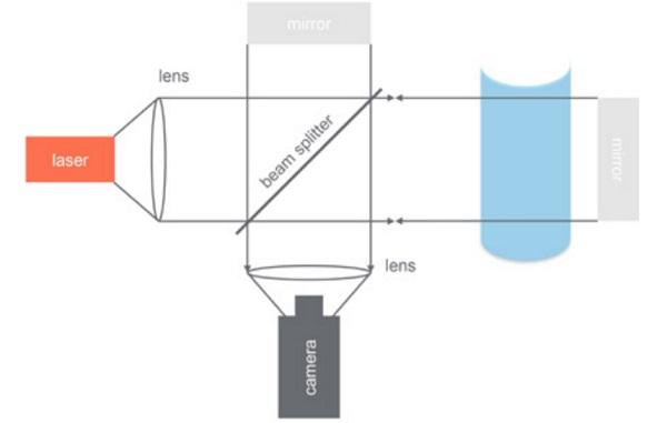 Indicative test set-up of the phase shifting method - Fig12_7