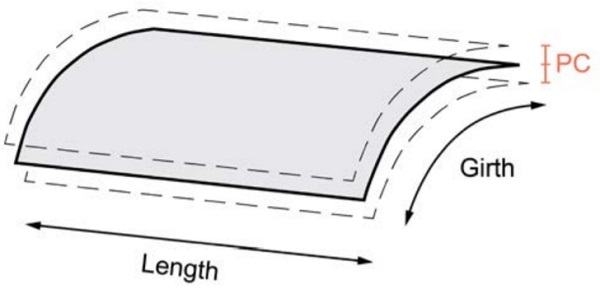 Shape accuracy deviation of a curved panel - Fig3_21