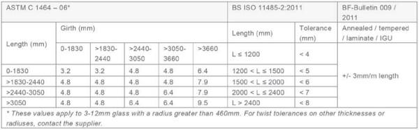 Tolerances for panel twist deviations based on current standards - Tab3_3