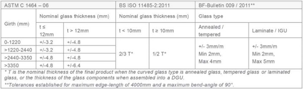 Distortions of Curved Glass and Quality Control - Tab1_6