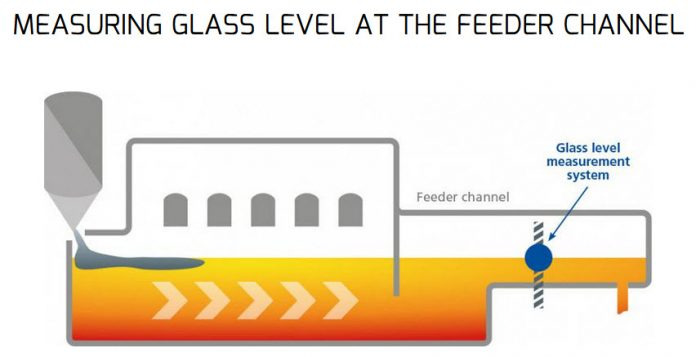 Glass Level Measurement in Float Glass Production