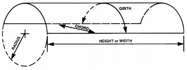 Bent glass measuring diagram © Bent Glass Design, Inc