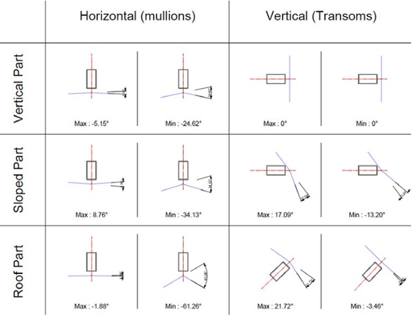 Figure 17 Dihedral angles
