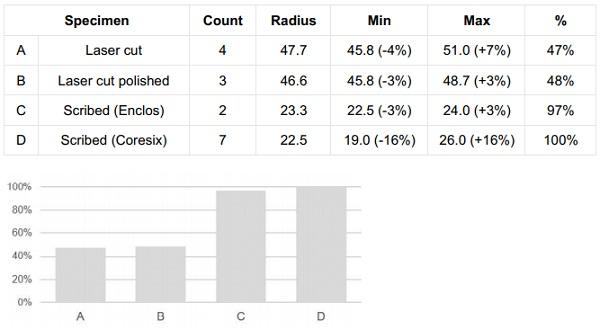 Figure 19,20: Bending test specimens list and relative bending radius (mm)