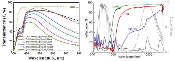Figure 1 – Transmittance of the silver-based coated glass as a function of silver thin-film thickness [10] (left); Optical properties of Silver free and silver based coatings [11] (right)