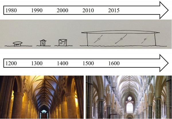 Fig 1 Evolution of transparency