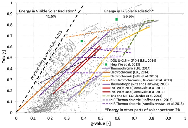 Figure 1. Comparison of switchable glazing integral solar properties compared with conventional double glazing units (grey data points) (Favoino 2015)