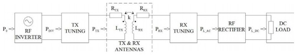 Figure 1. Physical level model of an inductive power transfer system.