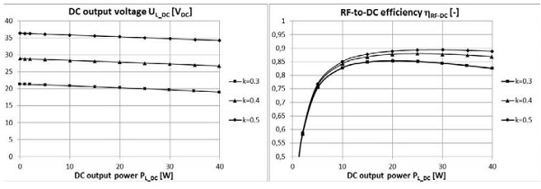 Figure 2. Calculated DC output voltage of the power receiver and the RF-to-DC efficiency with antenna coupling coefficients 0.3, 0.4 and 0.5 and with variable DC output power from the power receiver