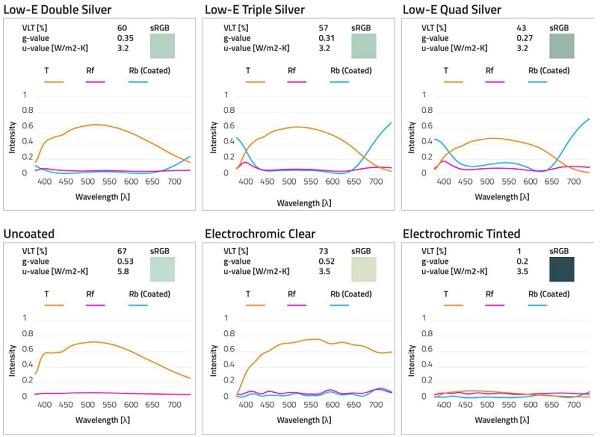 Figure 2 - Optical properties of glass samples