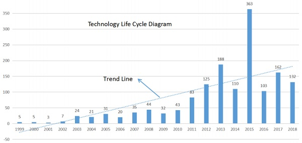 Figure 2. The diagram of life cycle for VIG technology in China