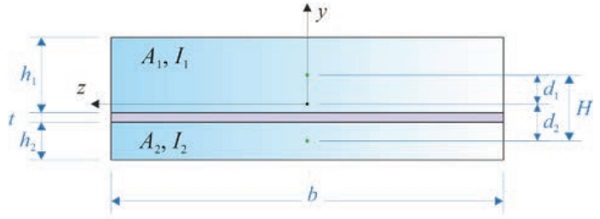 Figure 2 Cross-section of a LG beam composed of two glass plies bonded by a polymeric interlayer.