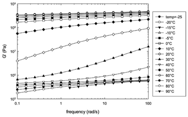 Figure 2: frequency sweep data on skin layer