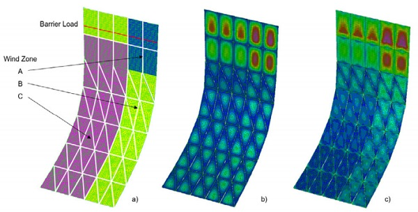 Fig. 2: a) Discretization of the façade: the 60 indipendent panels highlighted with a different colour for each different wind zone. The red line highlights the barrier load application height; b) The envelope of the Out of Plane Displacement combinations; the colours represent the gradient of displacements on a scale where blue is the minimum and pink is the maximum; c) the envelope of the principal stress σ11: the colours represent the gradient of stress on a scale where blue is the minimum and pink is the maximum.