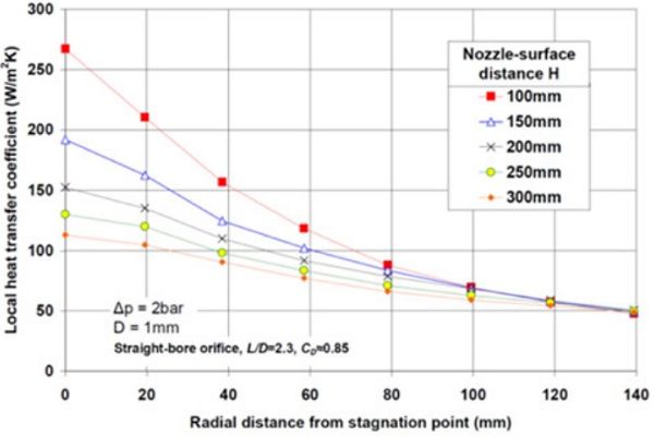 Figure 3.5. Experimental local heat transfer coefficients for various nozzle-to-surface distances
