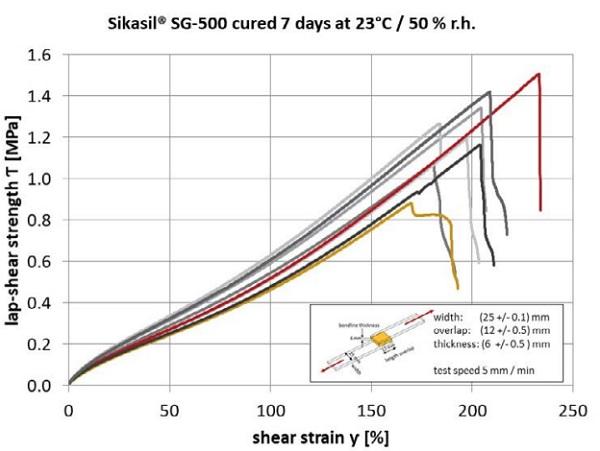Figure 3 - Sikasil® SG-500: Lap-shear strength vs. shear strain