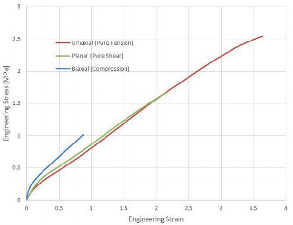 Figure 3: Tension, Shear and Compression curves for DOWSIL ™ 993N