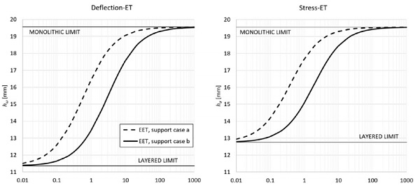 Figure 3: Comparison of the effective thicknesses obtained by considering the two cantilever support conditions.