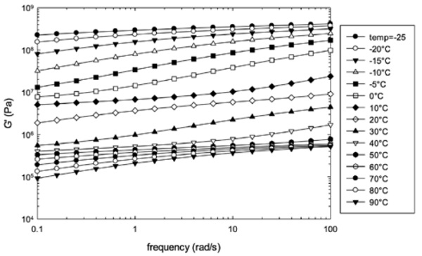 Figure 3: frequency sweep data on QS41 (curves limited to storage modulus data)