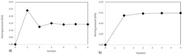 """Fig. 3: The barrier load """"sharing pressure""""; a) 10-16-10 Glass Unit; b) 12-16-12 Glass Unit."""