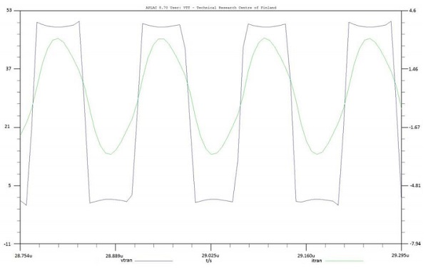 Figure 3. Simulated voltage (blue) and current (green) graphs at the output of the RF inverter in the power transmitter. The DC load resistor at the power receiver output was 10 Ω.