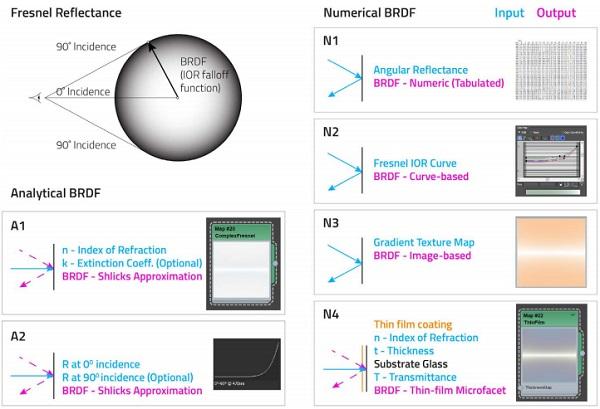 Figure 3 -Fresnel Reflectance BRDF Models