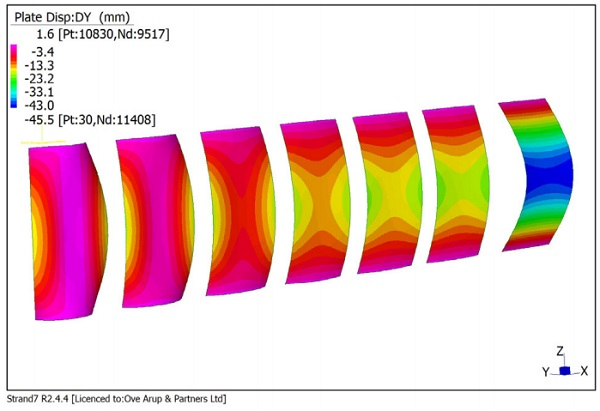 Figure 3 Comparative study of curvature influence, a) Deformation