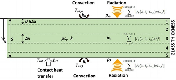Figure 4.1 One-dimensional computation model for heating of a glass plate with radiation, convection and contact heat transfer