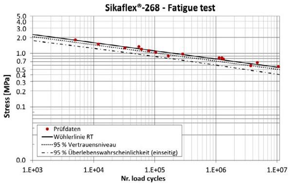 Figure 4 - Sikaflex®-268: Fatigue test results