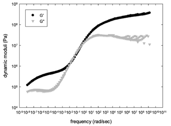 Figure 4: mastercurve of dynamic moduli for skin layer