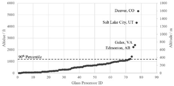 Figure 4: Altitudes of North American Glass Processors