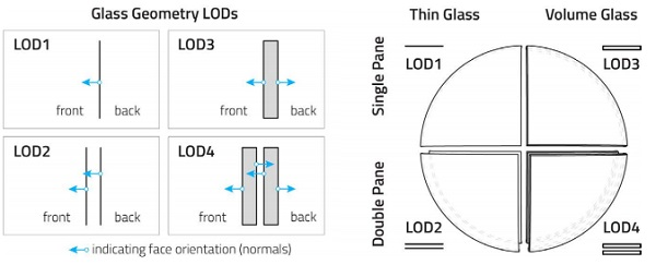Figure 4 - Glass Geometry LODs (left); Experimental Scene Shader Ball Glass Composition (right)