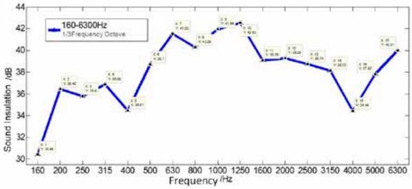 Figure 4. The plot of sound insulation value on VIG
