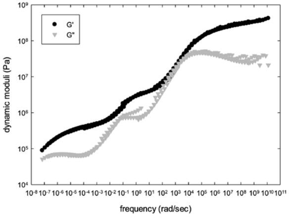 Figure 5: mastercurve of dynamic moduli for multilayer system
