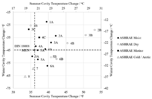 Figure 5: Summary of Cavity Temperature Changes for Summer and Winter Conditions, Vertical Glass