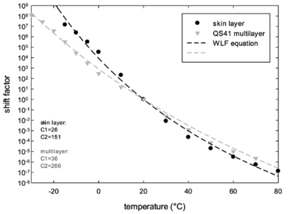Figure 6: shift factor-temperature dependence for single layer (skin) and multilayer interlayers