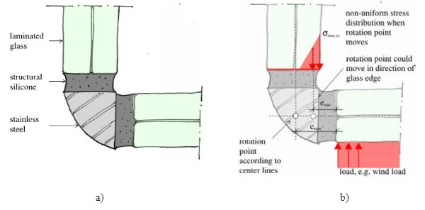 Fig. 6 a) Typical corner detail and b) Load acting on glass and non-uniform distribution of stresses in structural silicone.