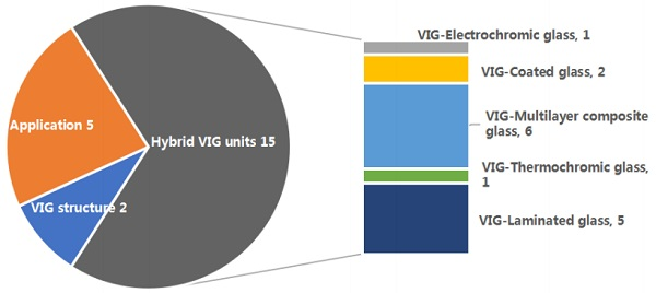 Figure 7. The composition of International VIG products and application patents in 2018