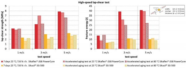 Figure 7 - Sikaflex®-268 PowerCure vs. Sikasil® SG-500: high-speed lap-shear test results