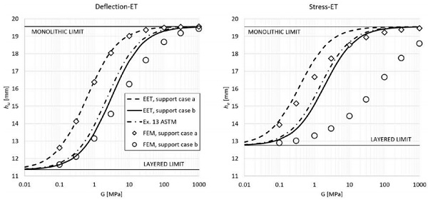 Figure 7: Comparison of ET models with numerical results