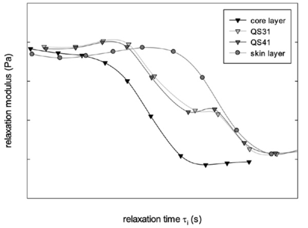 Figure 7: relaxation spectrum for single and multilayer systems (reference temp=20°C)