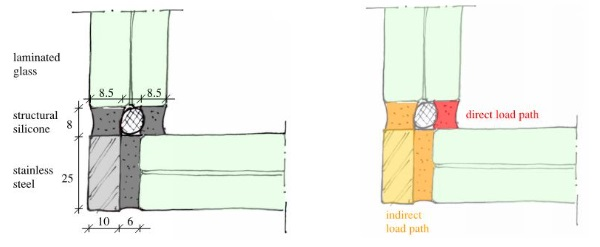 Fig. 7 a) Simplified corner detail after rationalization of geometry and b) Direct and indirect load path indicated in corner detail.