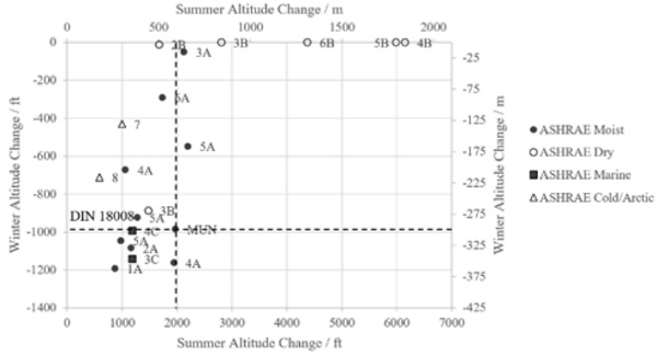 Figure 8: Summary of Altitude Variations for Summer and Winter Conditions