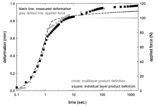 Figure 8: measured and calculated deformation of a laminate in 4 p. bending experiment