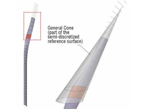 Figure 9 Semi-discretized reference surface: general cones