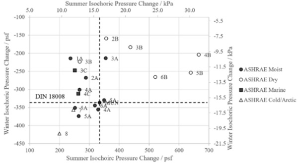 Figure 9: Summary of Isochoric Pressures for Summer and Winter Conditions